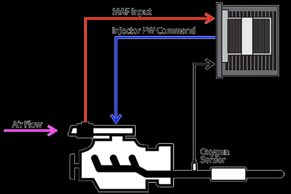MAF Sensor FAQs